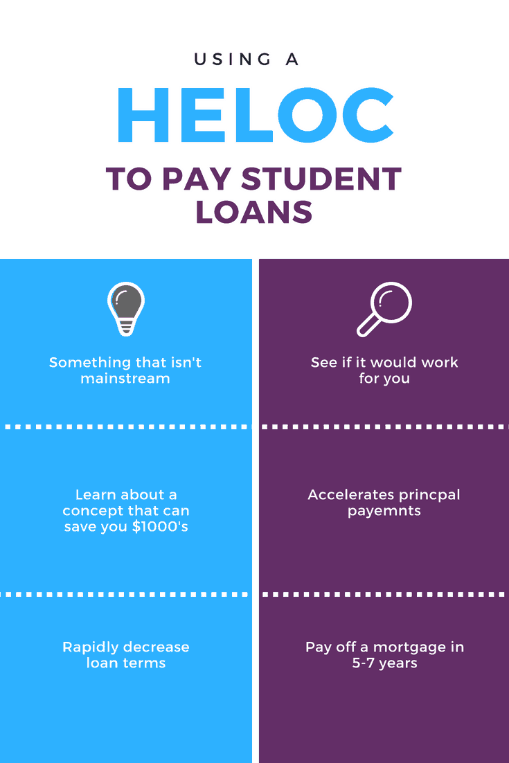 Why we use a HELOC to payoff student loan debt