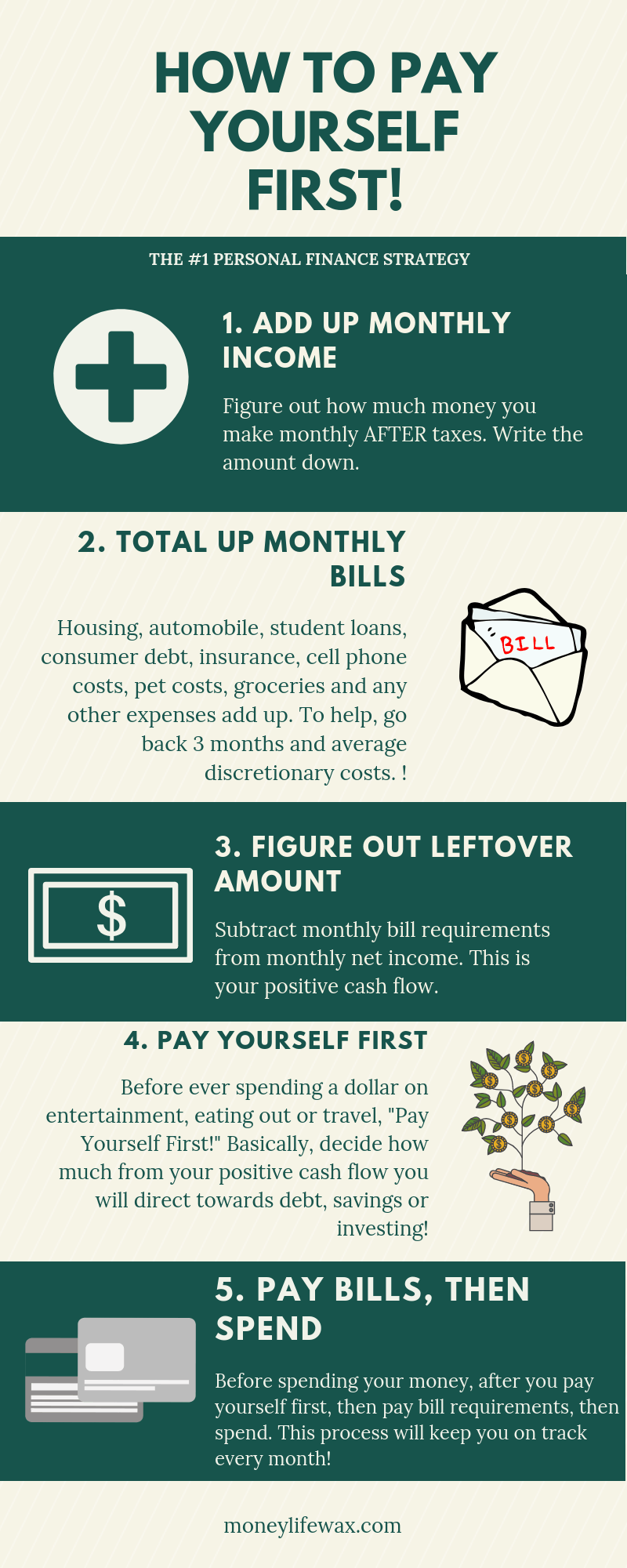 How to pay yourself first graphic