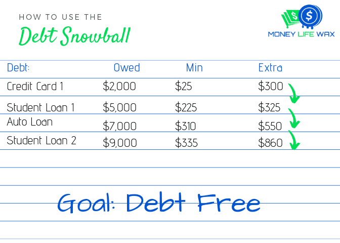 debt snowball picture
